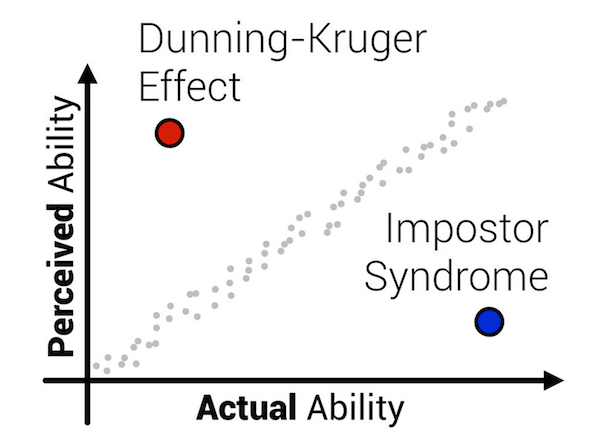 Graph of actual vs perceived ability. When actual ability is much higher, we have Impostor Syndrome; when perceived ability is much higher, we have the Dunning-Kruger Effect.