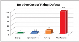 A bar graph showing the relative costs of fixing defects, according to when in the development process they are uncovered.